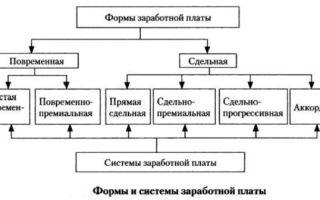 Косвенно-сдельная система оплаты труда: что это за форма, от чего зависит и когда применяется, расчет заработной платы – формулы и примеры, профессии