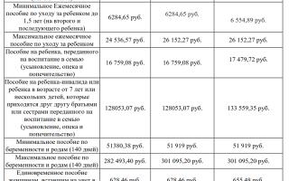 Максимальное пособие по уходу за ребенком до 1.5 лет: предельный размер ежемесячной выплаты в 2018 году, расчет суммы