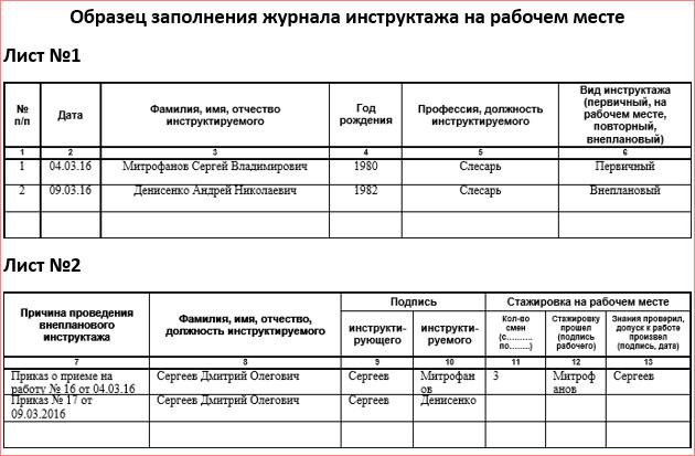 Журнал целевого инструктажа по охране труда: скачать типовую форму и образец заполнения, как ведется учет и регистрация, как фиксируют проведение обучения