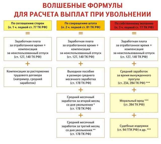 Порядок регистрации дачных строений с 2019