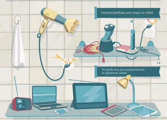 Помещения по электробезопасности: классификация, на какие классы опасности подразделяются – опасные и особо опасные категории