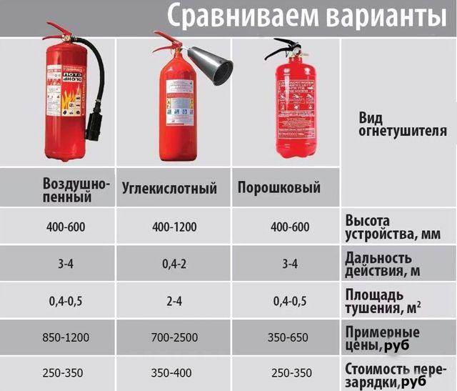 Журнал технического обслуживания огнетушителей: образец заполнения, как правильно заполнить форму – скачать пример учета техобслуживания средств пожаротушения