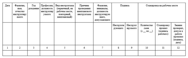 Журнал инструктажа по электробезопасности: скачать образец типовой формы, порядок и правила учета и регистрации инструктирования