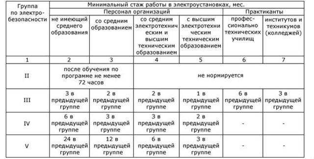 Инструктаж по электробезопасности на 1 группу: скачать образец приказа, инструкции и программы проведения, кто и с какой периодичностью проводит?