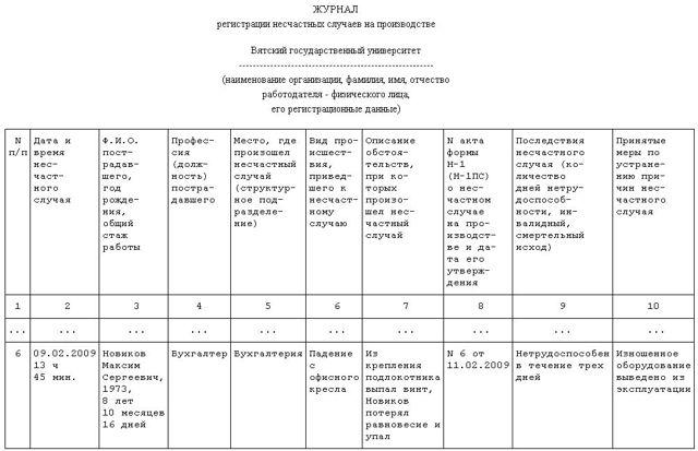 Журнал регистрации несчастных случаев на производстве форма 9: скачать образец, порядок заполнения, как ведется учет НС?