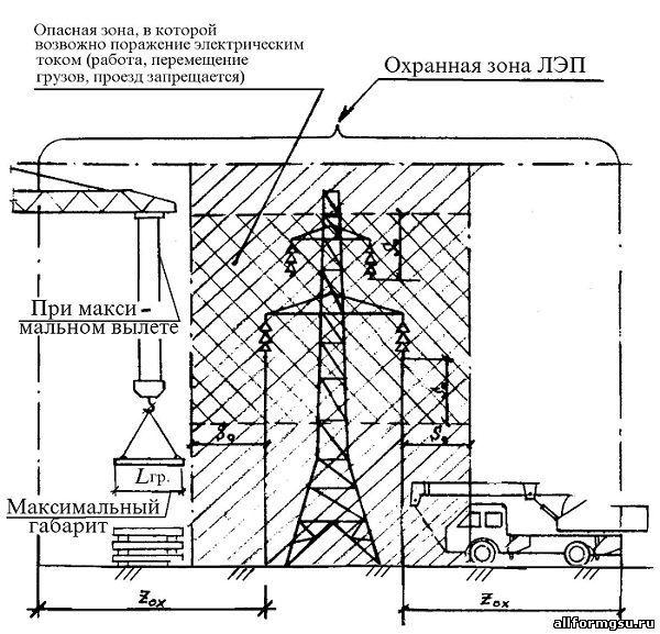 Наряд допуск на работы вблизи ЛЭП: скачать образец, как оформляется выдача разрешения на производство деятельности возле линии электропередач