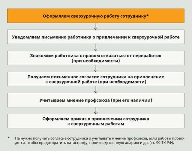 Привлечение к сверхурочной работе: когда допускается без согласия работника, кого нельзя привлекать по ТК РФ, порядок действия по инициативе работодателя