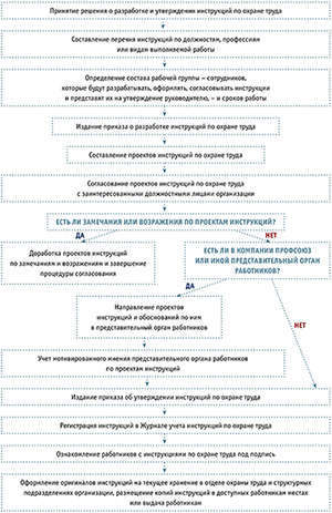 Положение по электробезопасности в организации: образец, порядок разработки и утверждения в организации, структура и содержание