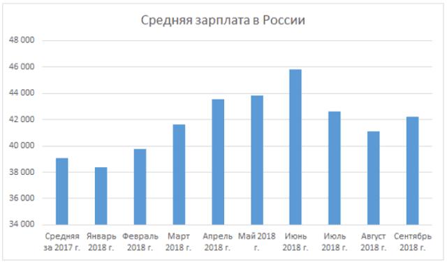 Средняя зарплата для расчета алиментов: как учитывается среднемесячная заработная плата при исчислении, размер заработка в среднем по России в 2018 году