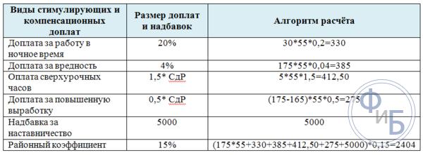 Расчет повременной заработной платы по дням и по часам: как рассчитать зарплату за месяц при дневной и почасовой оплате труда – формулы, примеры