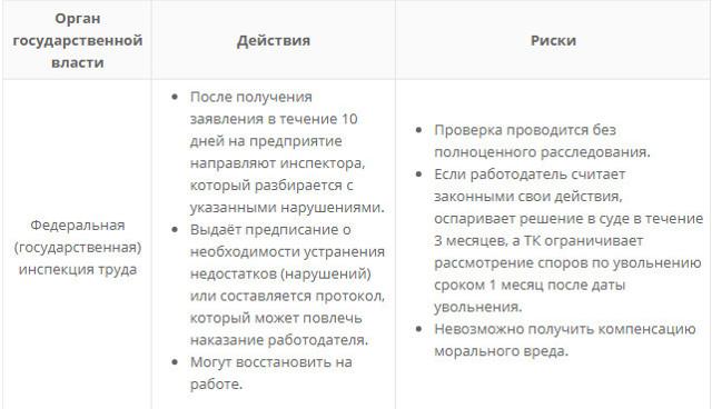 Восстановление на работе при незаконном увольнении ТК РФ: когда нужно восстановить работника после ухода по собственному желанию, отмена приказа и сроки