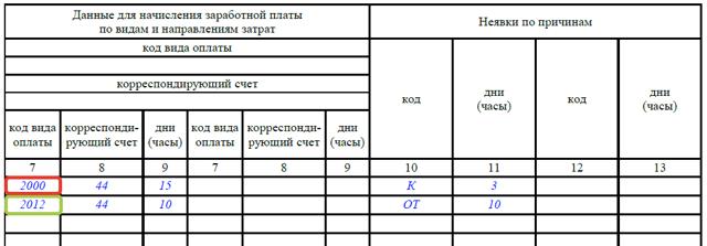 Увольнение в табеле учета рабочего времени: образец обозначения, какой буквой отметить последний рабочий день работника – пример
