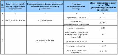Список работников подлежащих периодическим медицинским осмотрам: образец, как составить перечень контингента сотрудников для обязательного прохождения медосмотра