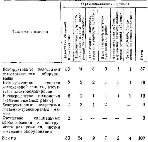 Коэффициенты производственного травматизма: как рассчитать показатель частоты, тяжести несчастных случаев на производстве, потерь от НС, формулы расчета, пример