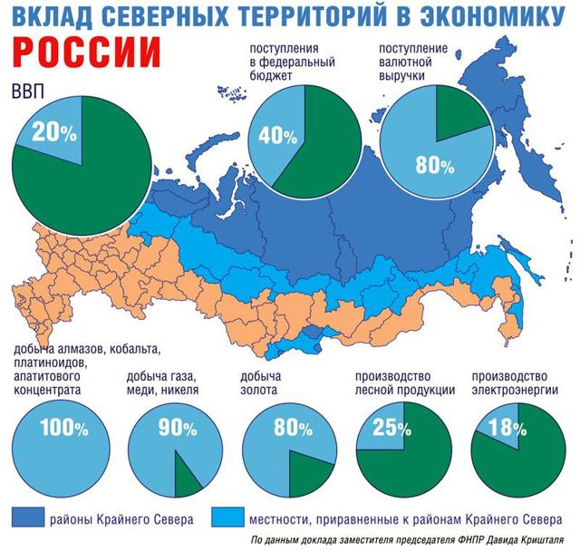 Районный коэффициент к заработной плате: как начисляется северная надбавка на зарплату, формулы, пример расчета для Новосибирска в 2018 году, порядок применения
