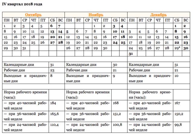 Пятидневная рабочая неделя: сколько дней в году, норма часов по ТК РФ