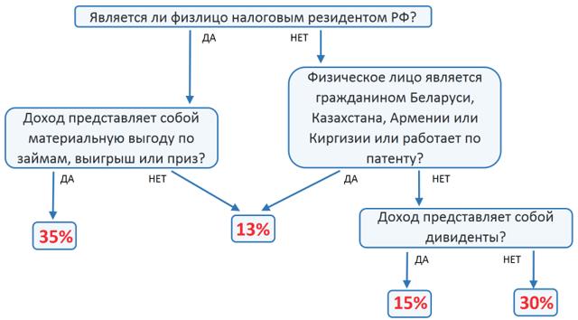 Патент для граждан украины в 2020 году по москве цена