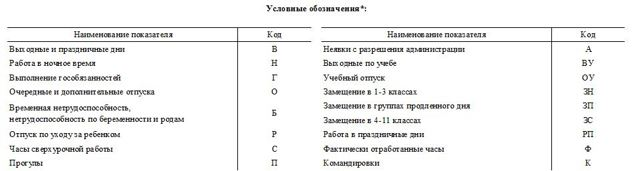 Табель учета рабочего времени форма 0504421 для бюджетных учреждений: скачать бланк и образец заполнения, правила оформления