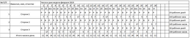 График сменности при суммированном учете рабочего времени: образец при работе по сменам два через два, как составить – пример