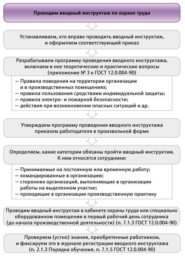 Охране труда для офисных работников: требования к помещениям, температура воздуха, обучение сотрудников офиса и проведение вводного, первичного инструктажа