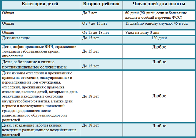 Минимальный больничный лист в 2019 году: размер пособия по временной нетрудоспособности из МРОТ и сумма среднедневного заработка, пример