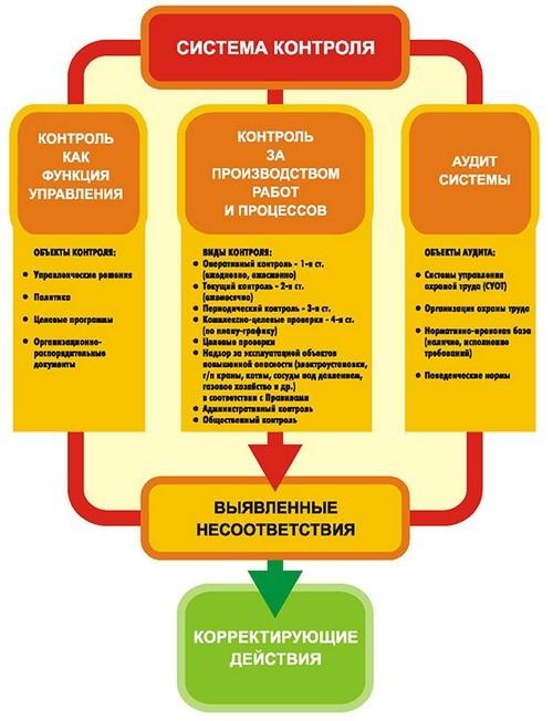 Трехступенчатый контроль по охране труда: как контролируется состояние ОТ на предприятии – 3 ступени, пример заполнения журнала в организации