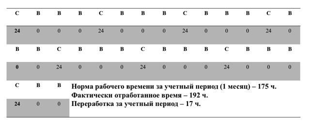 Сменный график работы: виды, какой бывает – особенности режимов по 12 и 24 часа – 2 через 2, 3 через 3, сутки через трое