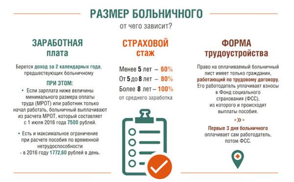 Оплата больничного по стажу: проценты выплаты пособия по листу в зависимости от страховых периодов, сколько оплачивается, если срок работы меньше 6 месяцев