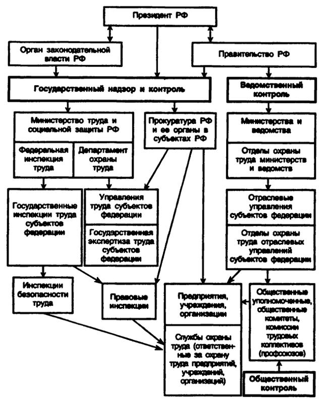 Контроль за соблюдением требований охраны труда: кто осуществляет на предприятиях РФ, органы надзора за состоянием ОТ