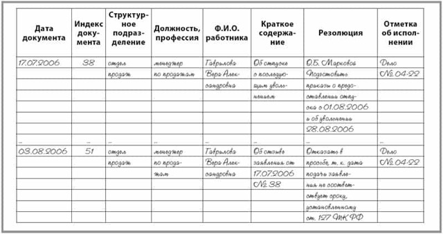 Журнал приказов приема на работу: образец книги учета и регистрации распорядительных документов
