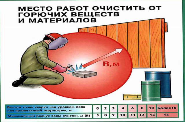 Ответственный за огневые работы: назначение лица приказом, кто допускается к проведению опасных действий, сколько должно быть исполнителей?